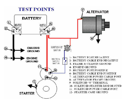CHARGING STARTING SYSTEM VOLTAGE DROP TESTING