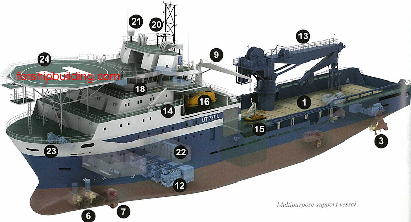 Types of ships - Shipbuilding Picture Dictionary - types of ships