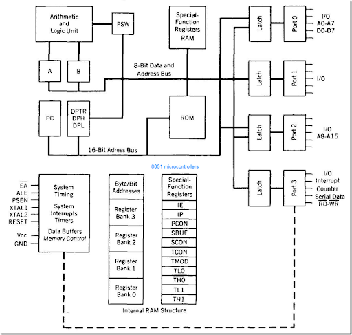 8051 pin diagram architecture