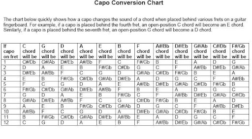 Chordie Guitar Chords and Lyrics - capo chart