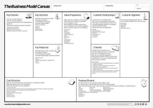 Printable Business Model Canvas Business Model Canvas Template 20