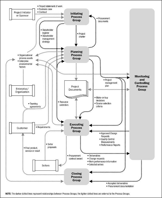 pmbok 5 process flow chart