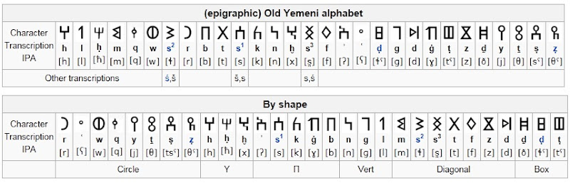 EgyptSearch Forums Some African Writing Systems - mdu ntr