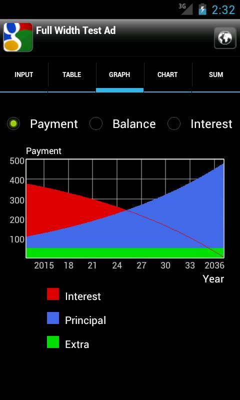 adding to principal mortgage calculator
