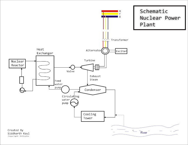 Schematic Nuclear Power Plant iiteeeestudents