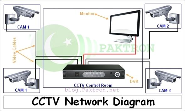 Security Camera Setup Diagram standard electrical wiring diagram