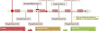 PeopleTools & PIH Release Timeline