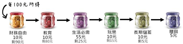 六個罐子理財法