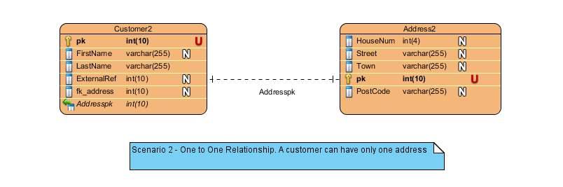 Captain Debug\u0027s Blog Entity Relationship Diagram Reminder