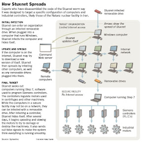 Stuxnet How it spreads