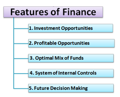 What is Finance? Meaning Definition Features of Finance