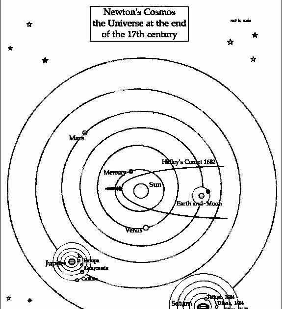 diagram of solar system big bang