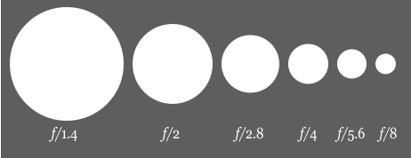 aperture and f-stop relation