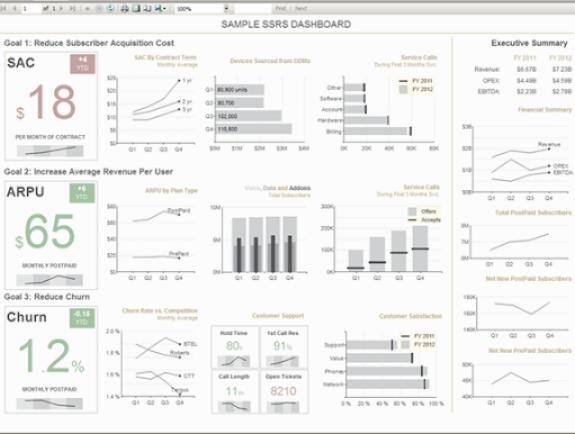 SSRS Sample dashboard
