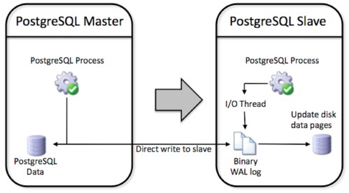 Comparing MySQL and Postgres 90 Replication Holistic Security and