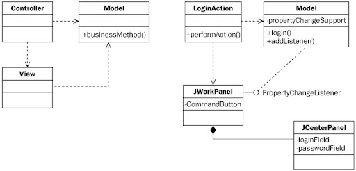 Java Design Pattern - nfp121  Programmation avancée