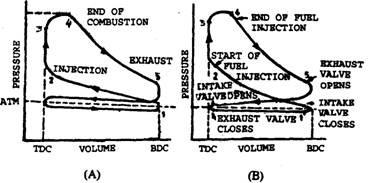 4 stroke engine pv diagram