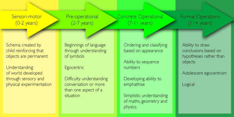 Learning Theories Learning About Learning - piaget's theory