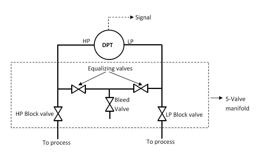 DP Transmitter valve manifolds ~ Learning Instrumentation And