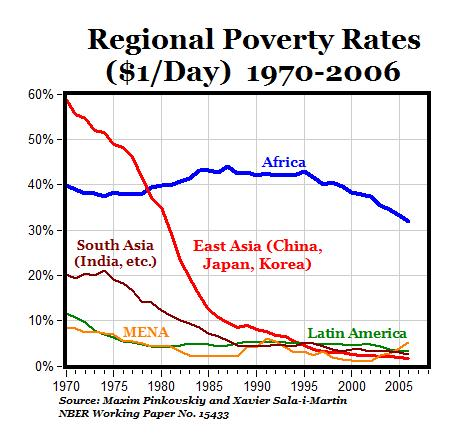 CARPE DIEM Greatest Reduction in World Poverty Ever in History Isn