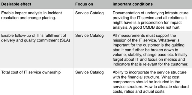 How to ITIL How to scope your IT service initiative Do you need a