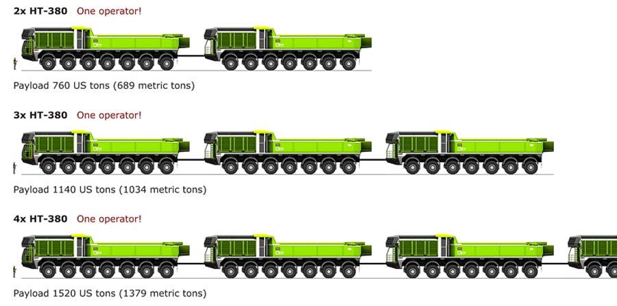 ETF Haul Train Trucks Pinterest Mining equipment, Semi - equipment checklist