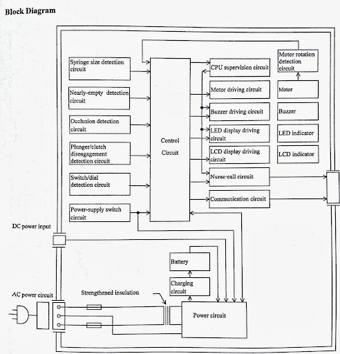 blok diagram infusion pump