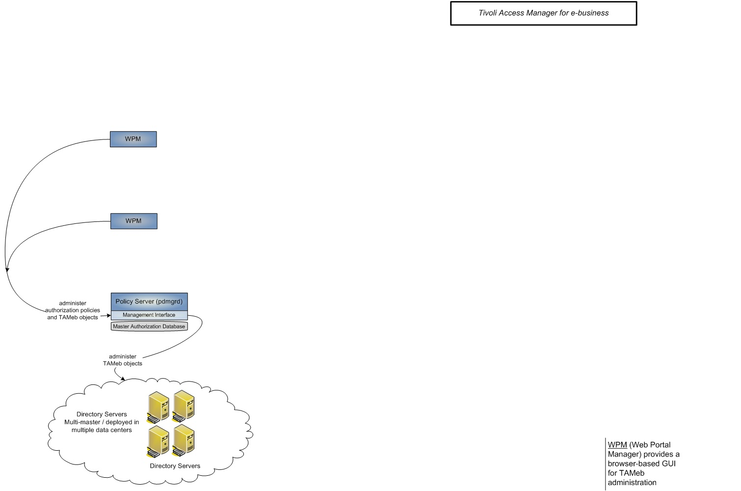 Tivoli Access Manager Architecture Overview Encounters With Get And Post Tameb Wpm Server Architecture