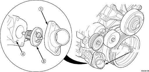 jeep commander engine coolant type