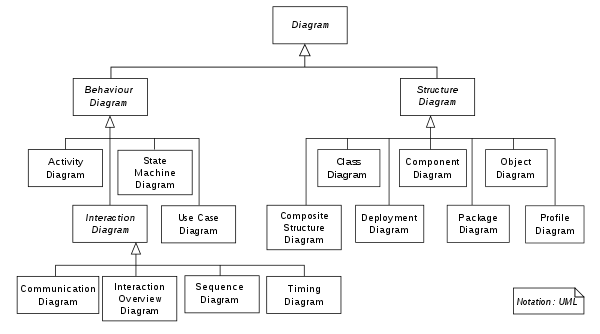 unified modelling language uml