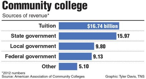 Community college should not be free