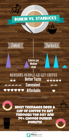 Coffee Wars: Dunkin vs. Starbucks