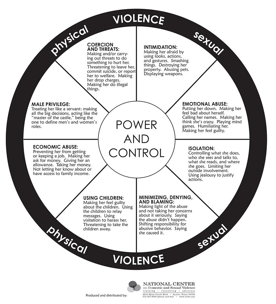 diagram of elder abuse