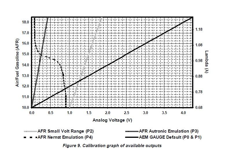 How to Install AEM Electronics Digital Wideband UEGO Air Fuel Ratio