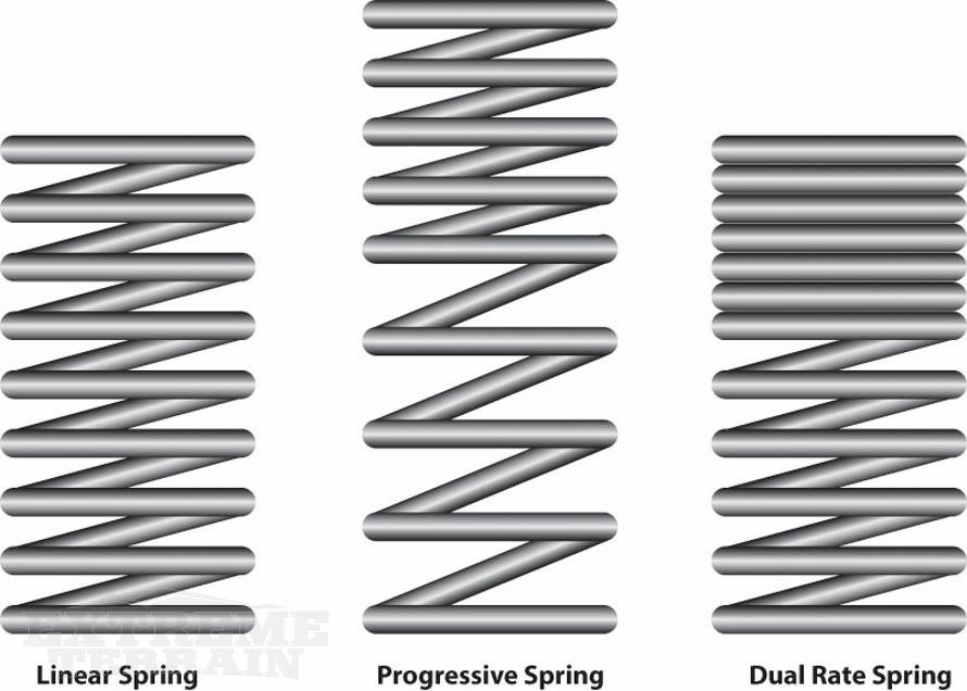Improving Your Jeep Wrangler\u0027s Suspension Components  Handling