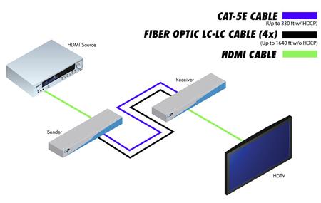 Hdmi Extender Wiring Diagram Wiring Schematic Diagram