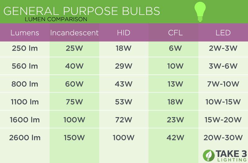 Lumen to Watt Comparison - Energy vs Brightness