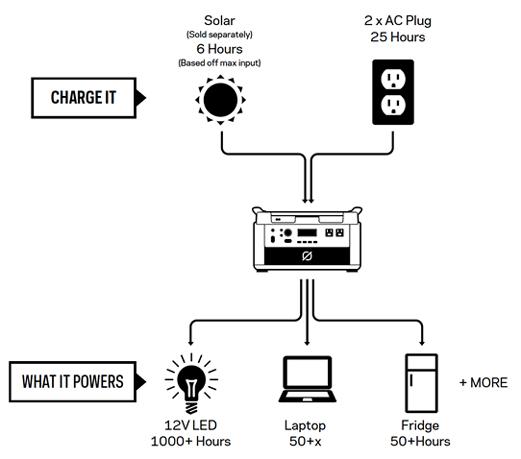 Goal Zero Yeti 3000 Lithium Lightweight Solar Generator Kit - V2