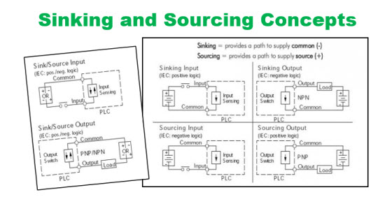 Sinking and Sourcing for the PLC ExplainedLibraryAutomationDirect
