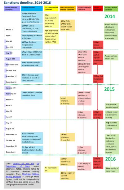 Sanctions timeline, 2014-2016 | European Parliamentary Research Service Blog