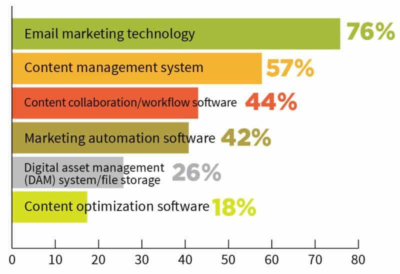 The Digital Asset Management Gap in Content Marketing Libris Blog