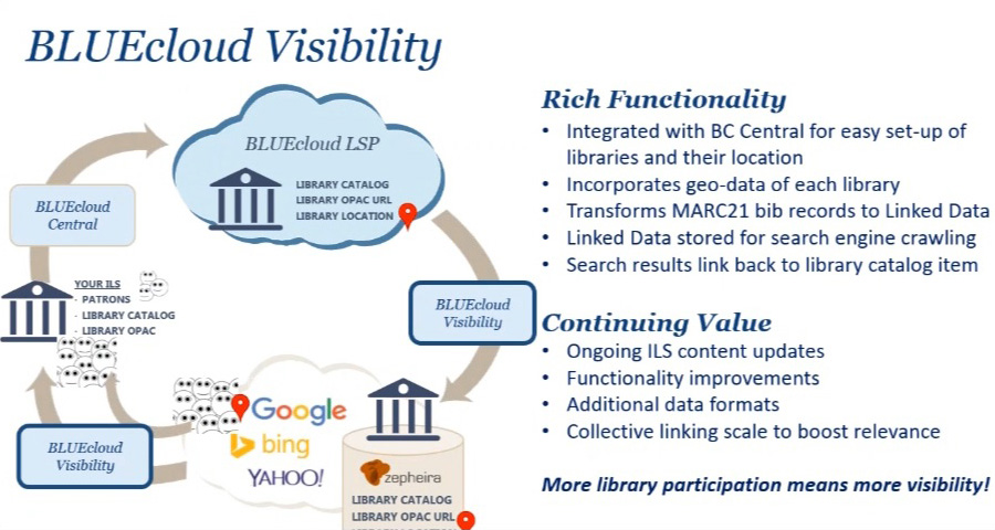 Linked Data and Library Vendors \u2013 Library Technology Launchpad