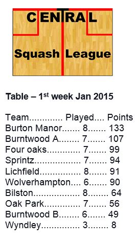 Winter League table 1st week Jan 2015