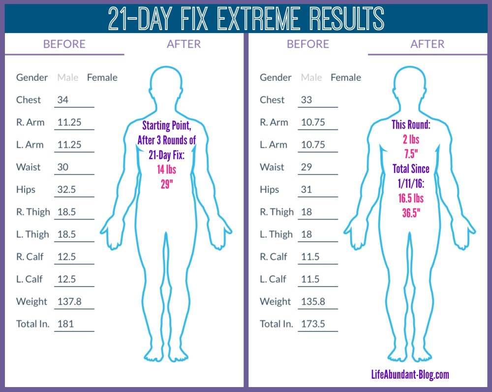 Extreme Results