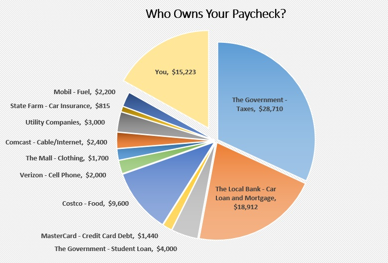 Who Owns Your Paycheck? - Life And My Finances
