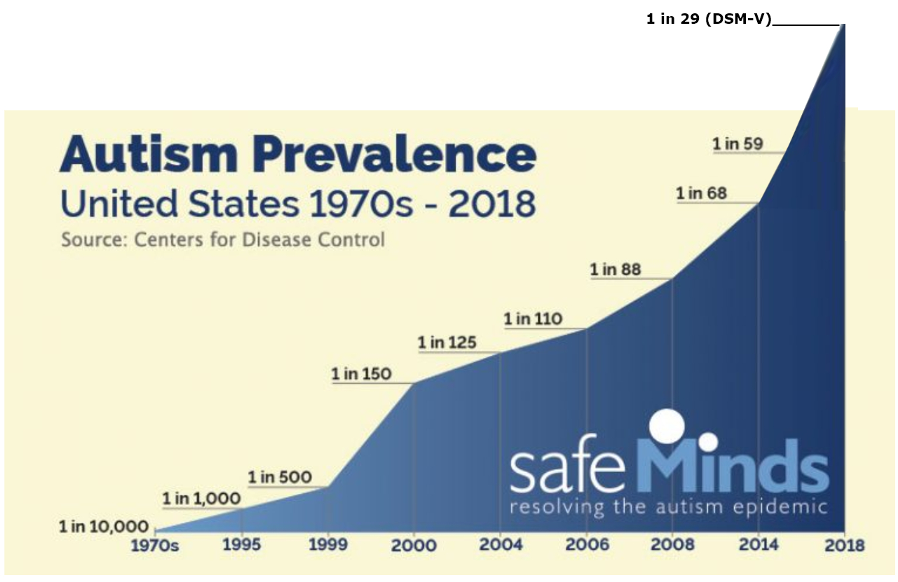 Prevalence For Autism Us Cdc Autism Rate At Least 1 In 29 Dsm 5 1 In 59 Dsm