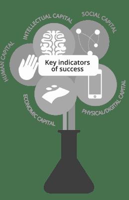 Lifehack Labs - Key Indicators of Success