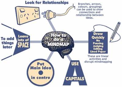 Mind Map How To