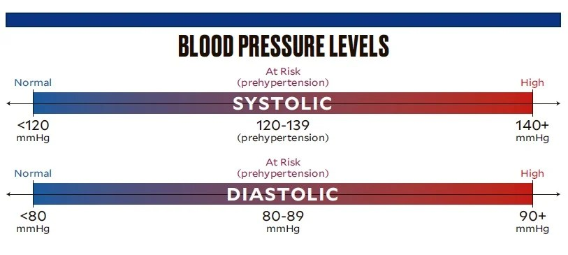 For Filipinos, high blood pressure guideline remains 140/90, not the