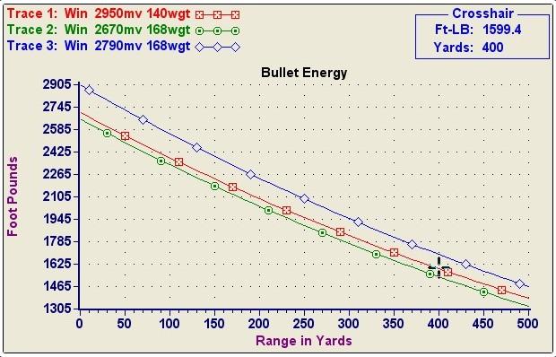 270 Wsm 150 Grain Ballistics Chart